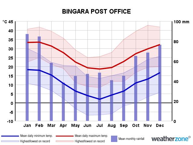 Bingara_Climate_Bingara_PO